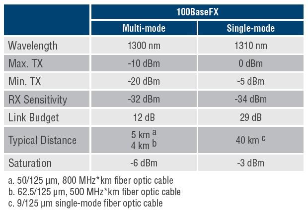 Optical Fiber(1)