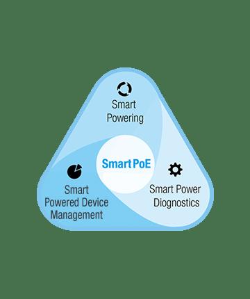 Bild som symboliserar att Moxas PoE switchar har smart powering, smart, power diagnostik, smart power device management