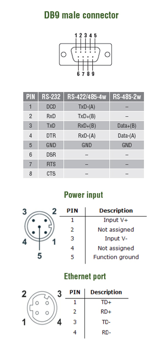 NPort_5000AI-M12_PIN
