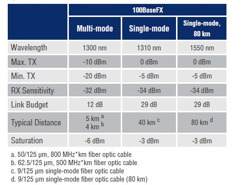 EDS-505A_508A-Optical fiber