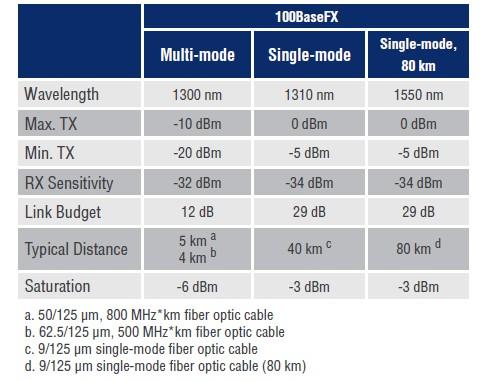 EDS-516A-Optical fiber