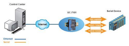 UC-7101_1