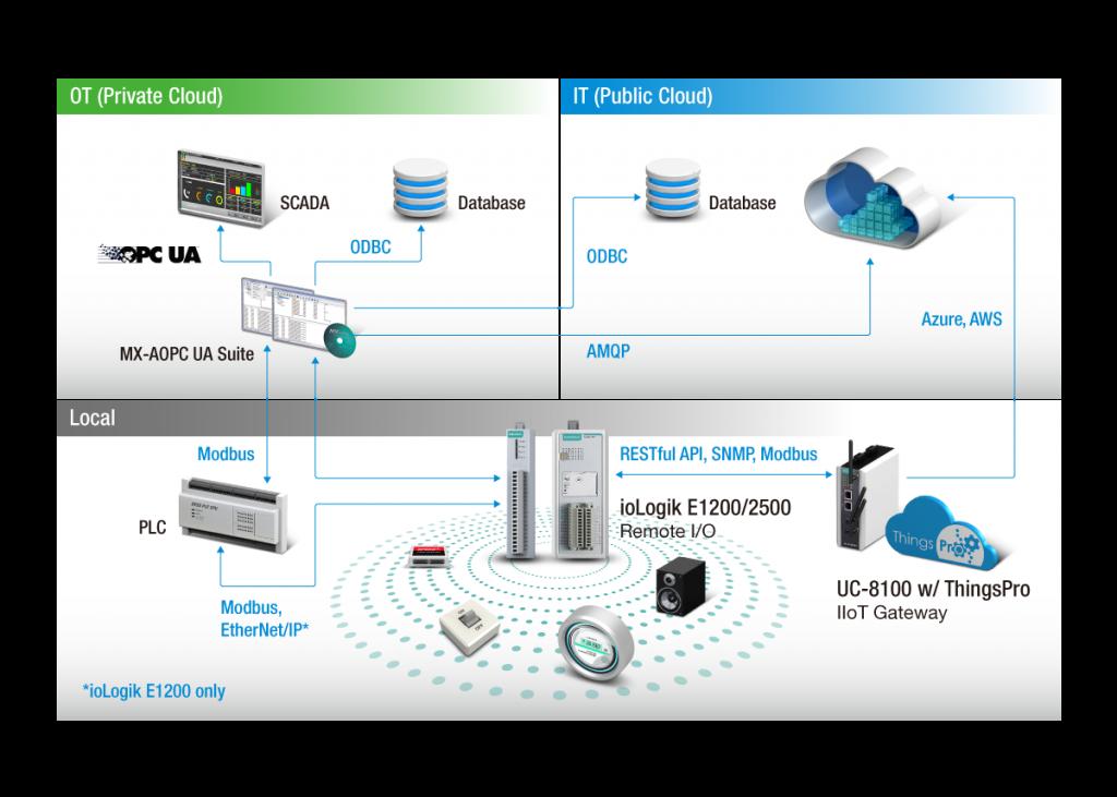 Bild som visar kopplingarna mellan Lokala mätdata och censorer till ett OT, Private CLOUD och ett IT nät, PUBLIC Cloud