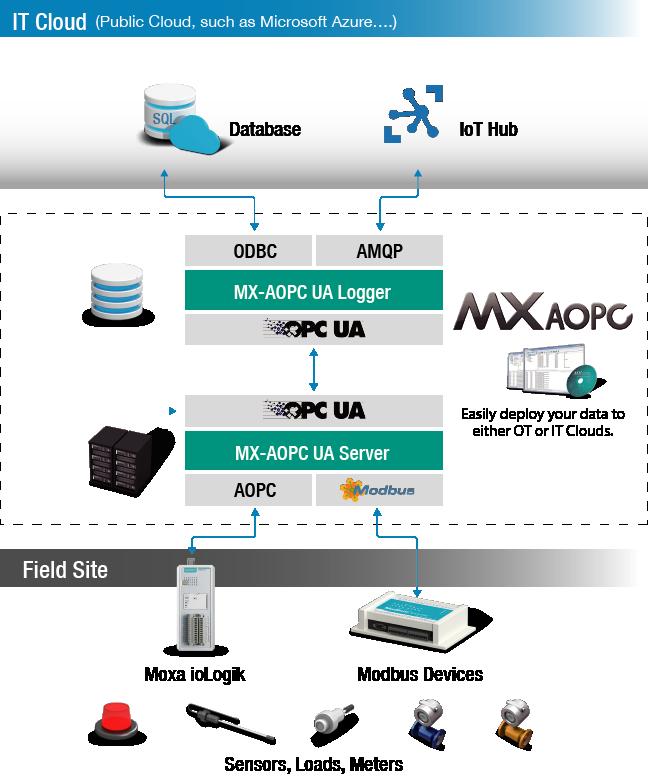 IoLogik 2500 enhet tar hjälp av MX OAPC programvars för att säkerställa korrekteheten i överför data