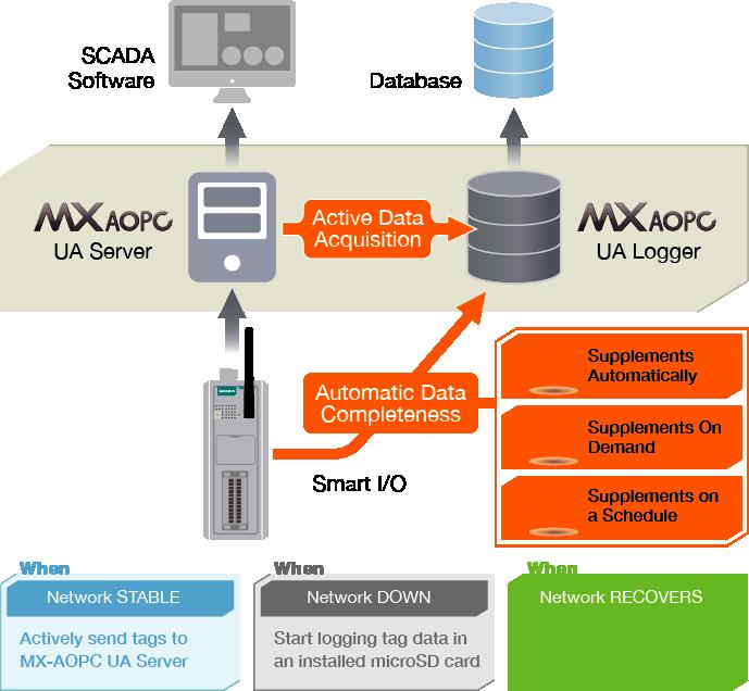Scematisk bild hur programmet MX AOPC fungerar för exempelvis kontroll och omsändning