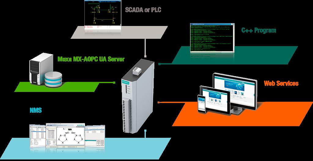 Bild på en IoLogik 1210 och olika protokollapplikationer såsom Webservice, C++, Scada. PLC, Active Tags och SNMP