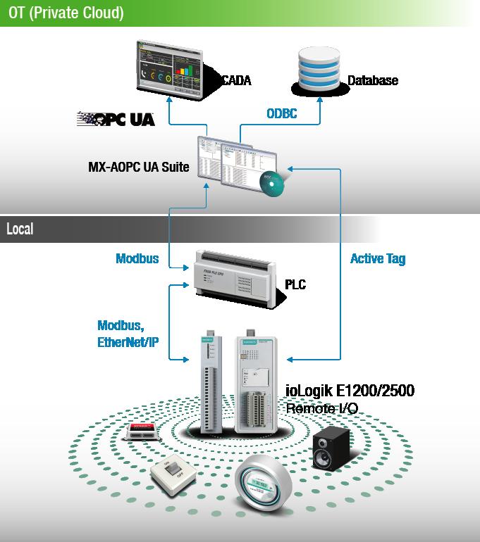 Bild som schematiskt visar kommunikationen mellan Modbus eller PLC via progfram MX-AOPC till ett Scadasytem i det egna lokala nätet