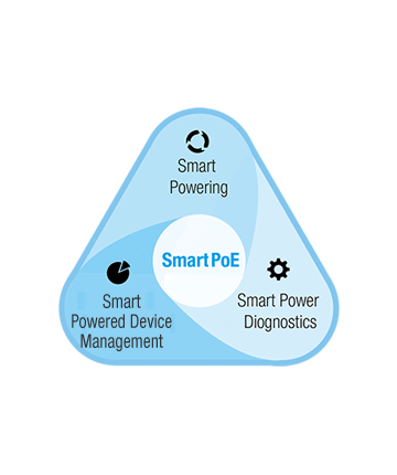 Bild som symboliserar att Moxas PoE switchar har smart powering, smart, power diagnostik, smart power device management