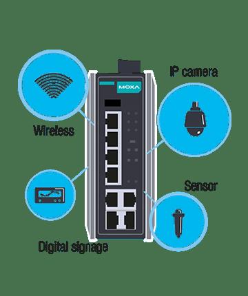 Bild som visar att Moxa PoE switch kan kopplas till och strömsätta IP-kameror, trådlösa enheter, Digital signage eller sensorer.