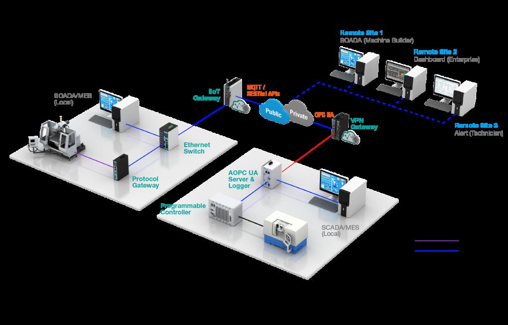 Schematisk illustration hur data via en gateway kan tryckas upp i ett moln för att sedan nås av SCADAsystem