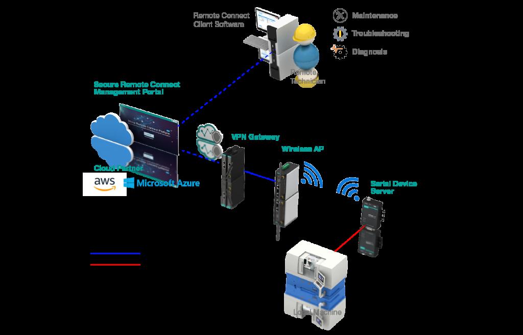 Bild på säker fjärruppkoppling och nåbarhet av ex CNC-maskiner via Moxas Gateway och Microsoft Azur