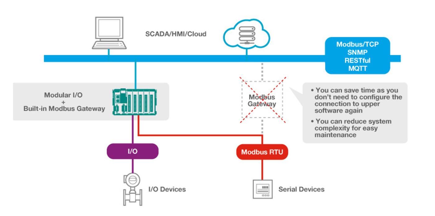 Bild på nätverksstruktur där Modbusgateway är inbyggd i remote io enheten