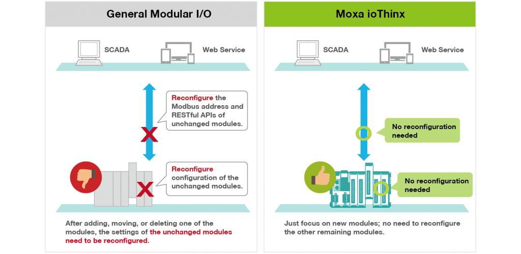Med IoThinx behöver du endast fokusera på den nya modulen, alla andra moduler fungerar ändå