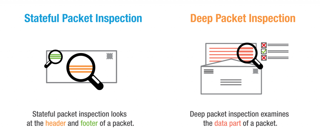 Stateful packet inspection vs. Deep Packet Inspection