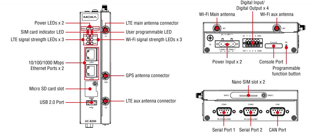 Schematisk bild som beskriver UC-8220