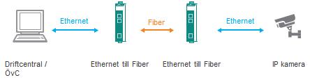 Från Ethernet till fiber med en mediakonveterare