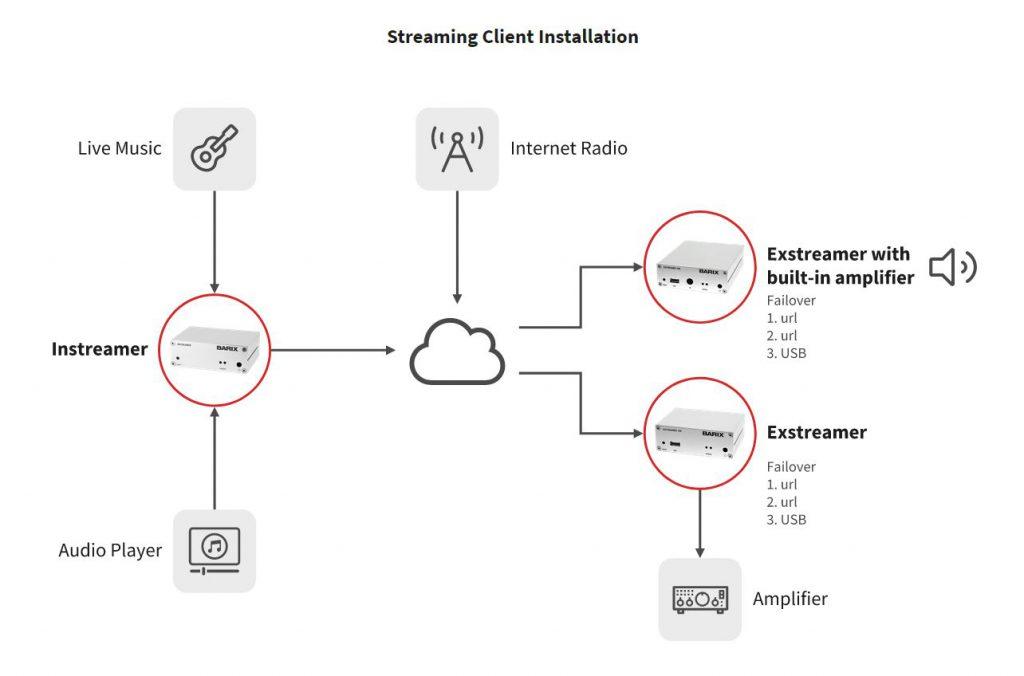Skiss hur Extreamer kan användas för att föra ljud över Internet protokoll