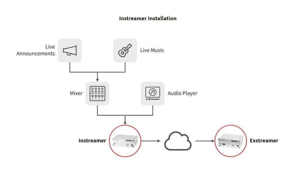 Musik, meddelanden eller livehändelser kan via en Instreamer nås via Internet / ett moln