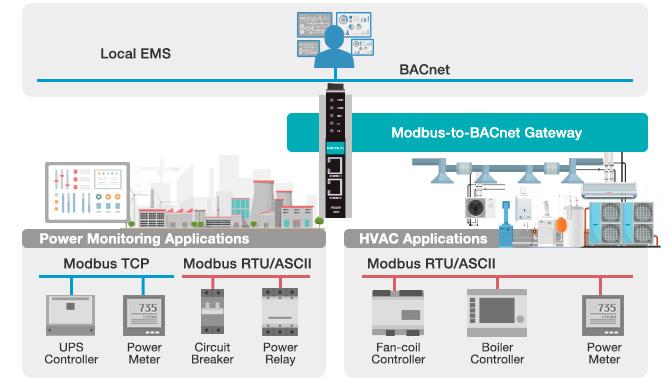 Exempel på utrustning med Modbus anslutningar i ett BACnet Scada system
