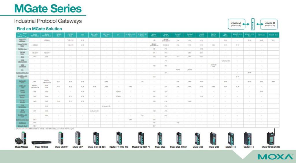 Tabell över olika protokoll och vilken MGate som kan konvertera