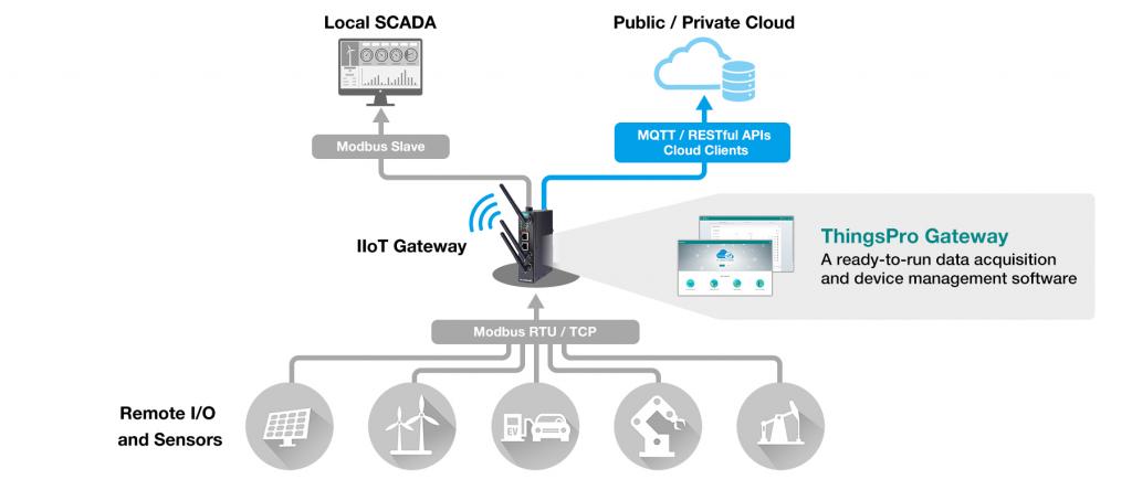 Things Pro Gateway architecture