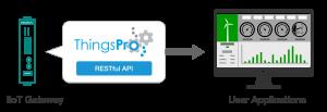 Gateway to User application via ThingsPro /Restful API