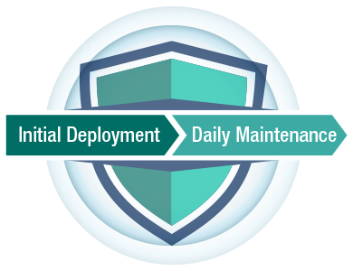 From Initial deployment to daily Maintenanve
