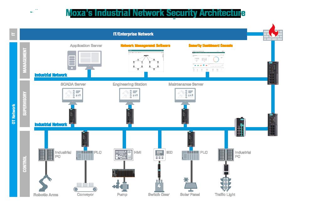 Moxa kan skydda mot hot och angrepp och skapa nätverk och
