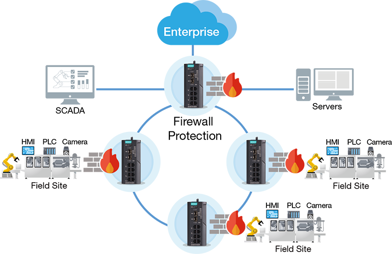 Firewall protection examples