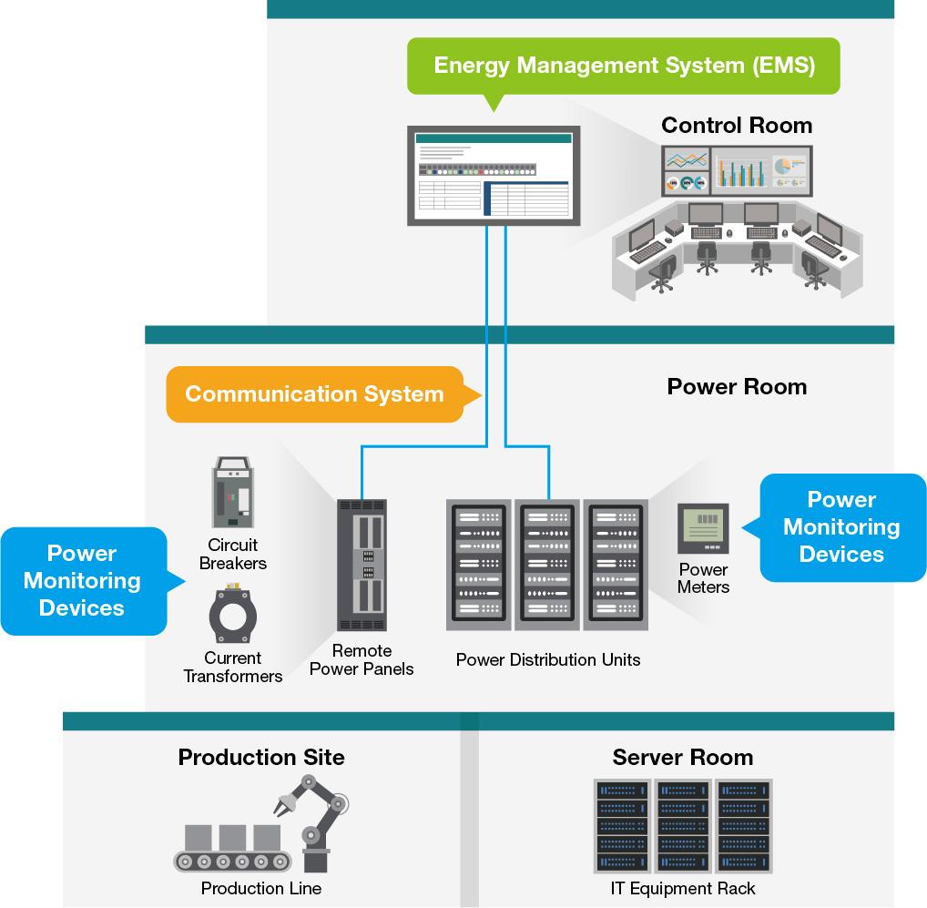 skiss övervakning av strömförbrukning