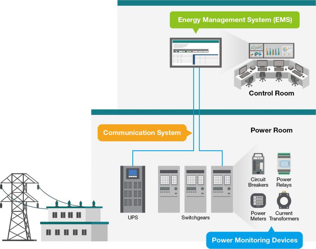 Schematisk skiss sensorer kommunikationssystem och EMS
