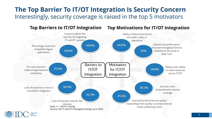 Top barrier an dmotivators to IT/OT integration by IDC i a report aug.2020
