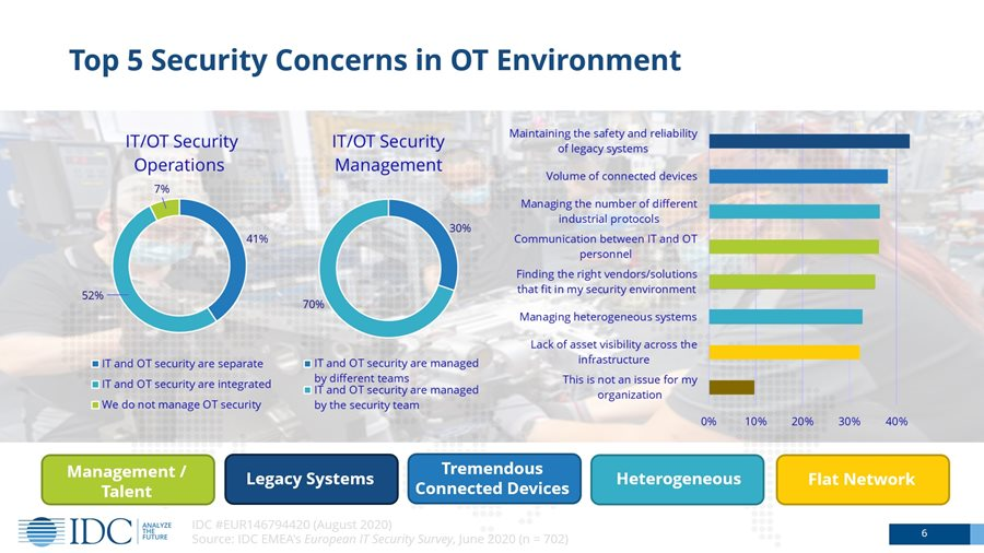Top 5 securityconcerns in OT Enviroment according to IDC, aug 2020